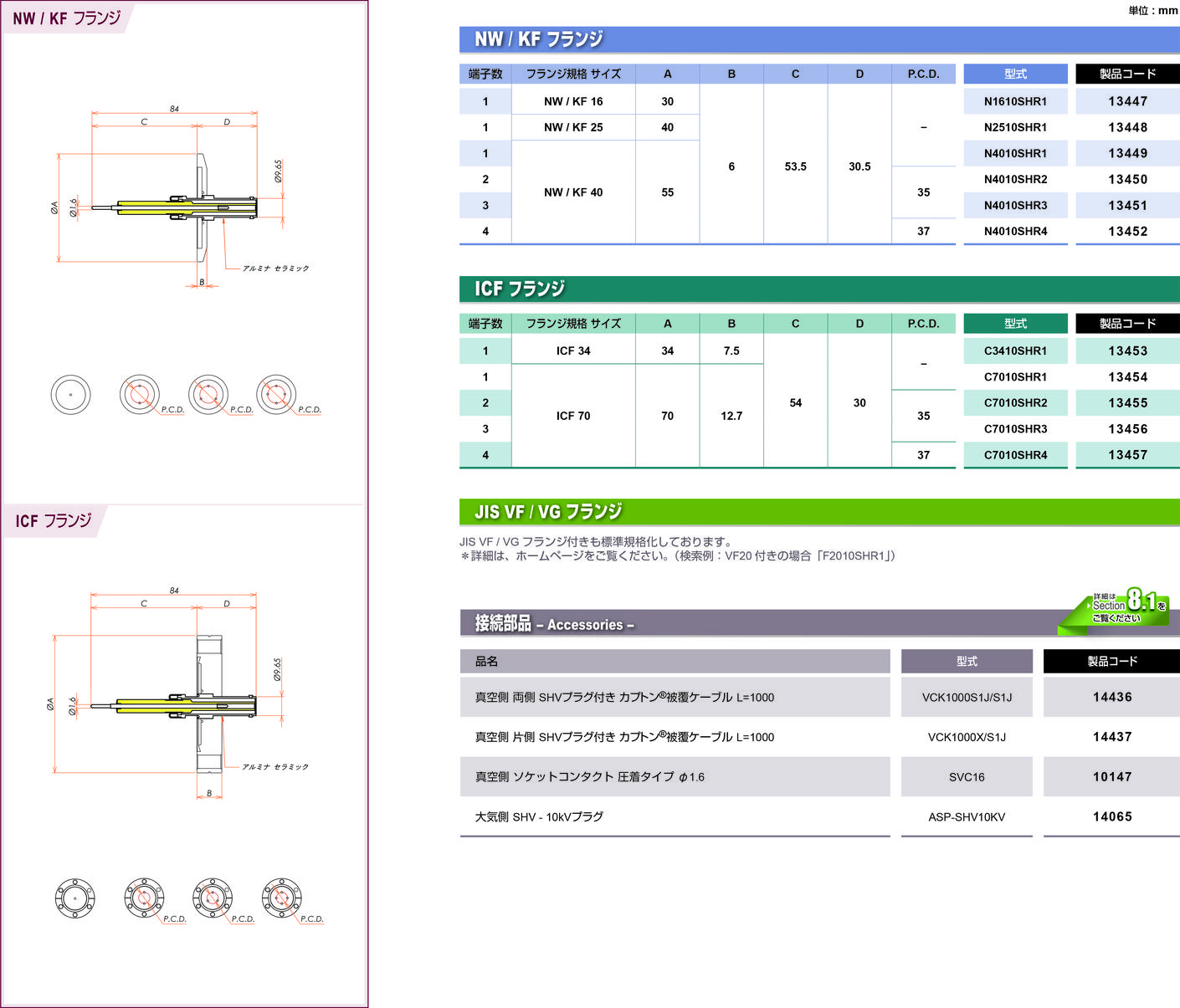 同軸 10kV-SHV-R 3個付き ICF70 フランジ カタログ画像