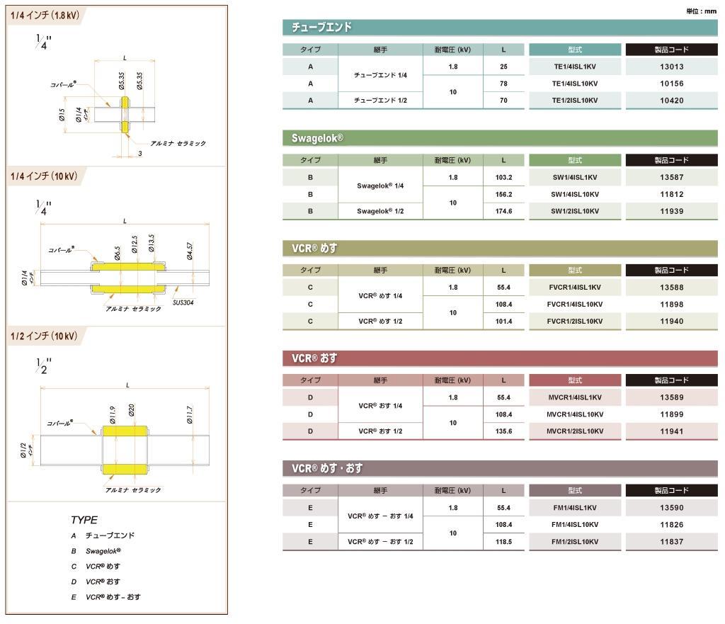 絶縁継手 1/2インチ めすVCR®/おす 10kV カタログ画像